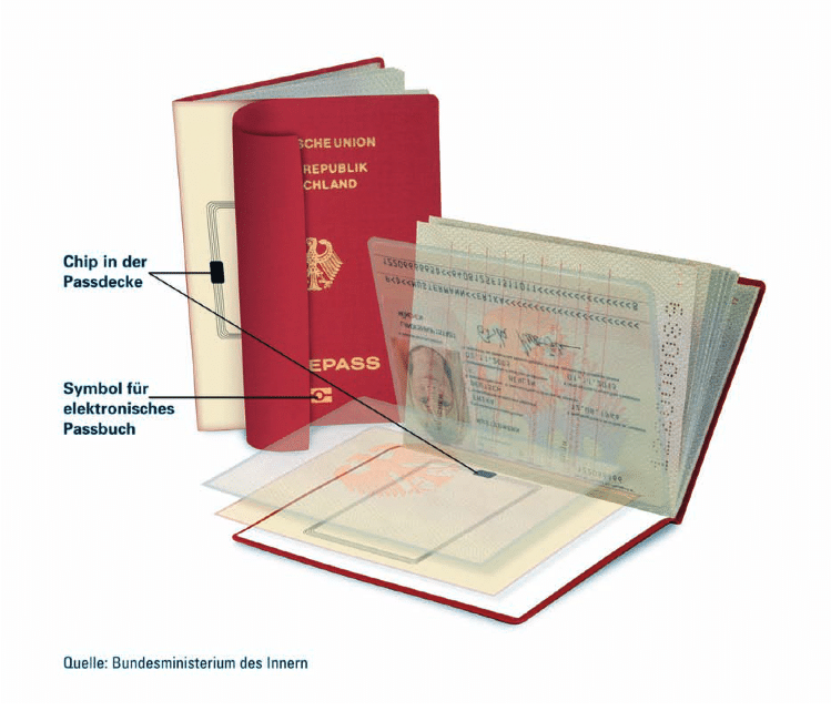 ePass, elektronischer Reisepass